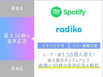 曲間に音声広告を流すことで確実にユーザーの元に企業をPRすることが可能です。