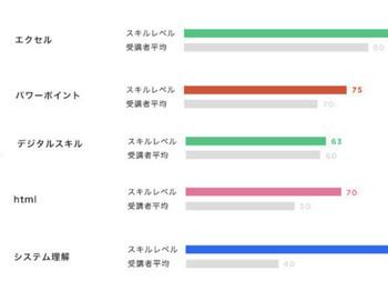 スキル数値化画面イメージ(全22項目)