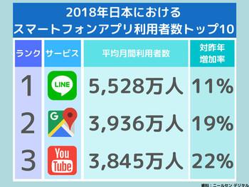 2018年時点でGoogleマップの利用者は国内で3,936万人を突破し前年度の2017年から19%増加している。今後もユーザー数は増え続け、Googleマップの口コミは持つ影響力もさらに大きくなる。