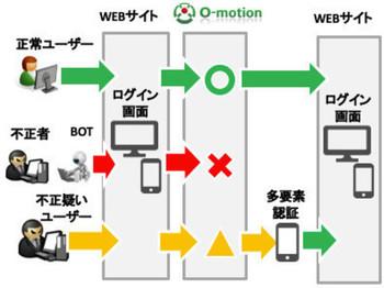 O-motionによる識別を活用することで、不正な疑いのあるアクセス/ログインにのみ多要素認証を行うことが可能になり、UI/UXとセキュリティの両立を図ることができます。