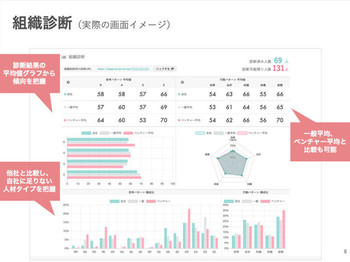 企業側の管理画面(自社の性格傾向の偏りを確認できます)
