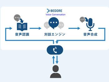 AIボイスボット「BEDORE Voice Conversation」
