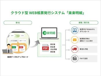 帳票データ(CSV/PDF)をアップロードするだけで簡単連携。取引先に応じて発行方法(「WEB」「メール添付」「郵送」「FAX」)を選択可能。