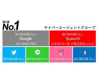 お陰様でサイバーエージェントグループは、Google・Yahoo・Twitter・LINE・Facebook・Instagram・Criteoといった主要媒体における国内販売額No.1です。