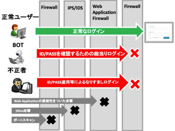 既存の不正対策手段では防げない、ID/パスワード盗用によるなりすましログインを防ぐことができます。