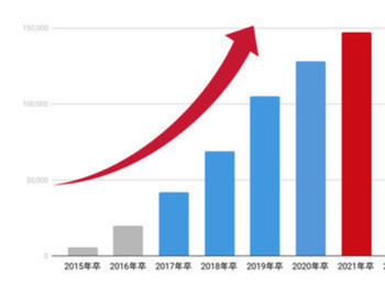 OfferBoxの「登録学生数」2021卒学生登録は14万人。3人に1人の就活生が利用するサービスに。