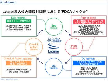 Leanerが導くコスト削減のPDCAサイクル