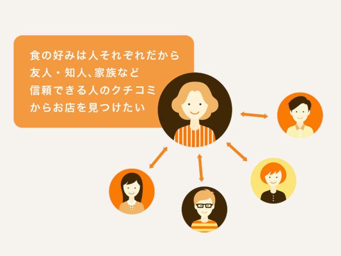 Rettyは実名制による口コミが特徴です。友人や知人といった信頼できる人からの口コミを元にお店探しをすることができます。